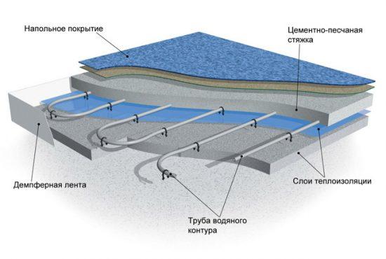 Как устроен водяной теплый пол