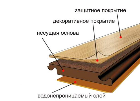 Схема: структура ламината