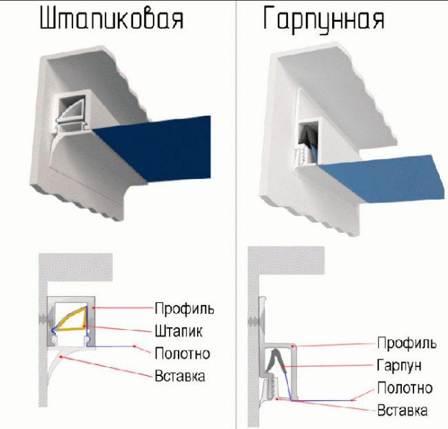 Варианты крепления натяжного потолка