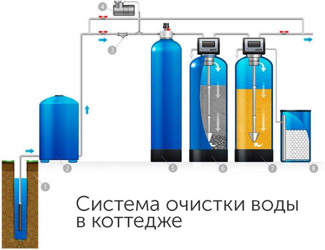 Лучшее решение для очистки воды из скважины - установка фильтра