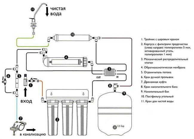 Схема установки фильтра обратного осмоса