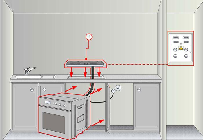 Правильная и безопасная установка электрического духового шкафа на кухне